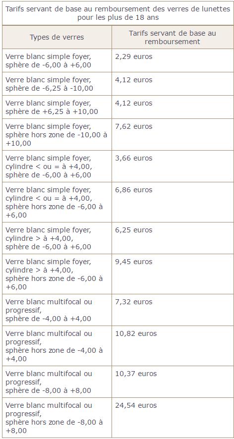 dbd9744ea73770 Mutuelle optique   trouvez les meilleurs remboursements optiques