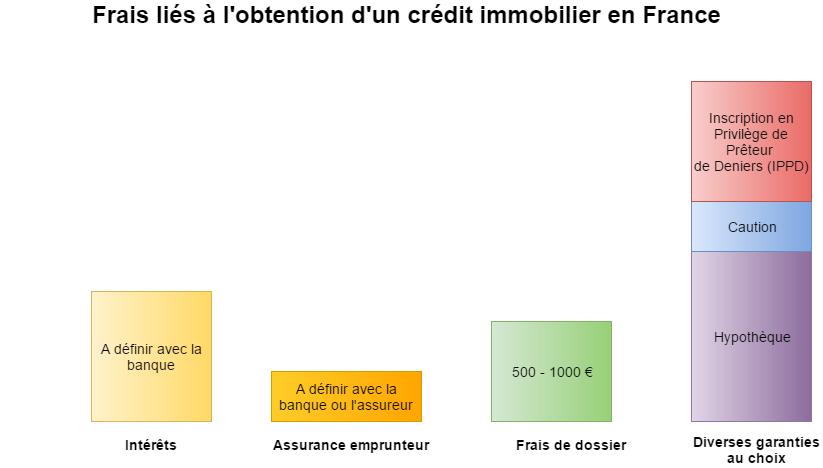Frais liés à l'obtention d'un crédit immo en France