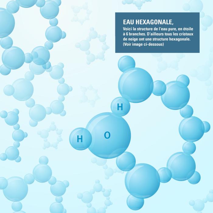 La structure de l'eau est hexagonale